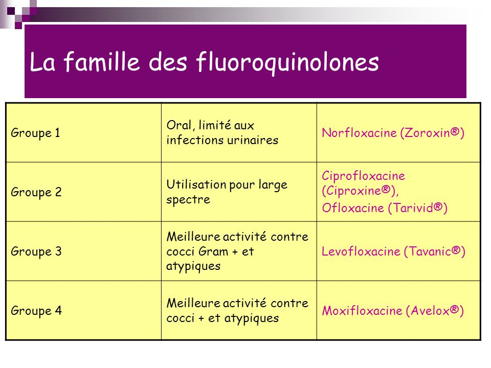 La famille des fluoroquinolones Groupe 1 Oral, limité aux infections urinaires Norfloxacine (Zoroxin®) Groupe 2 Utilisation pour large spectre Ciprofloxacine (Ciproxine®), Ofloxacine (Tarivid®) Groupe 3 Meilleure activité contre cocci Gram + et atypiques Levofloxacine (Tavanic®) Groupe 4 Meilleure activité contre cocci + et atypiques Moxifloxacine (Avelox®)