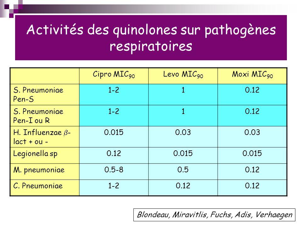 Activités des quinolones sur pathogènes respiratoires Cipro MIC 90 Levo MIC 90 Moxi MIC 90 S.