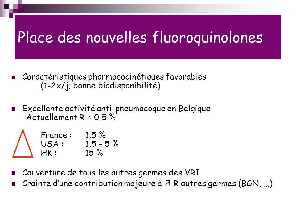 Place des nouvelles fluoroquinolones Caractéristiques pharmacocinétiques favorables (1-2x/j; bonne biodisponibilité) Excellente activité anti-pneumocoque en Belgique Actuellement R 0,5 % France : 1,5 % USA :1,5 - 5 % HK :15 % Couverture de tous les autres germes des VRI Crainte dune contribution majeure à R autres germes (BGN, …) !