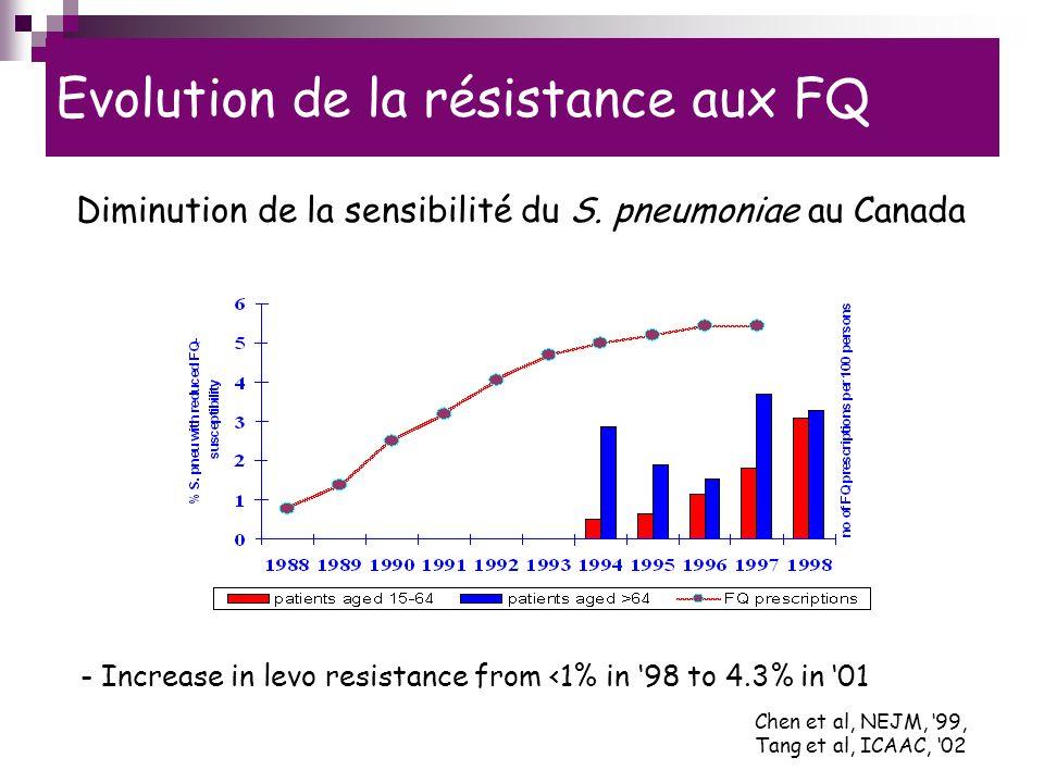 Evolution de la résistance aux FQ Chen et al, NEJM, 99, Tang et al, ICAAC, 02 Diminution de la sensibilité du S.