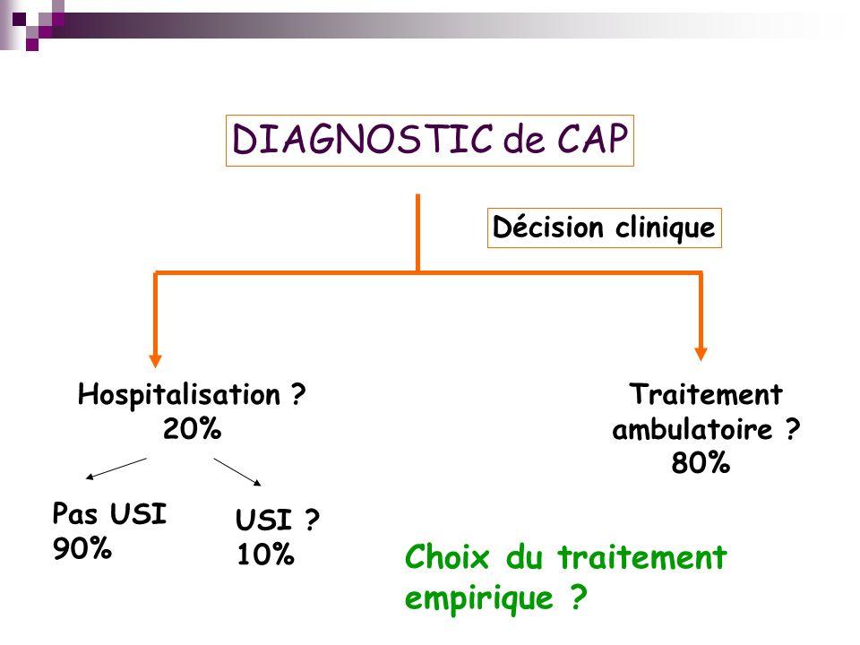 DIAGNOSTIC de CAP Décision clinique Traitement ambulatoire .