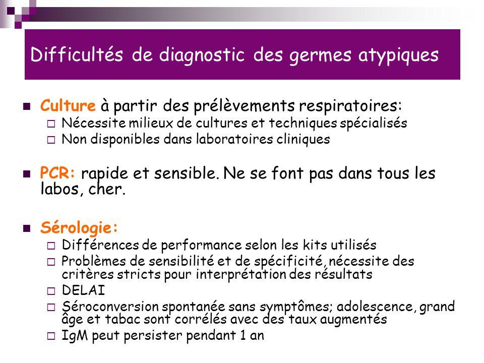 Difficultés de diagnostic des germes atypiques Culture à partir des prélèvements respiratoires: Nécessite milieux de cultures et techniques spécialisés Non disponibles dans laboratoires cliniques PCR: rapide et sensible.