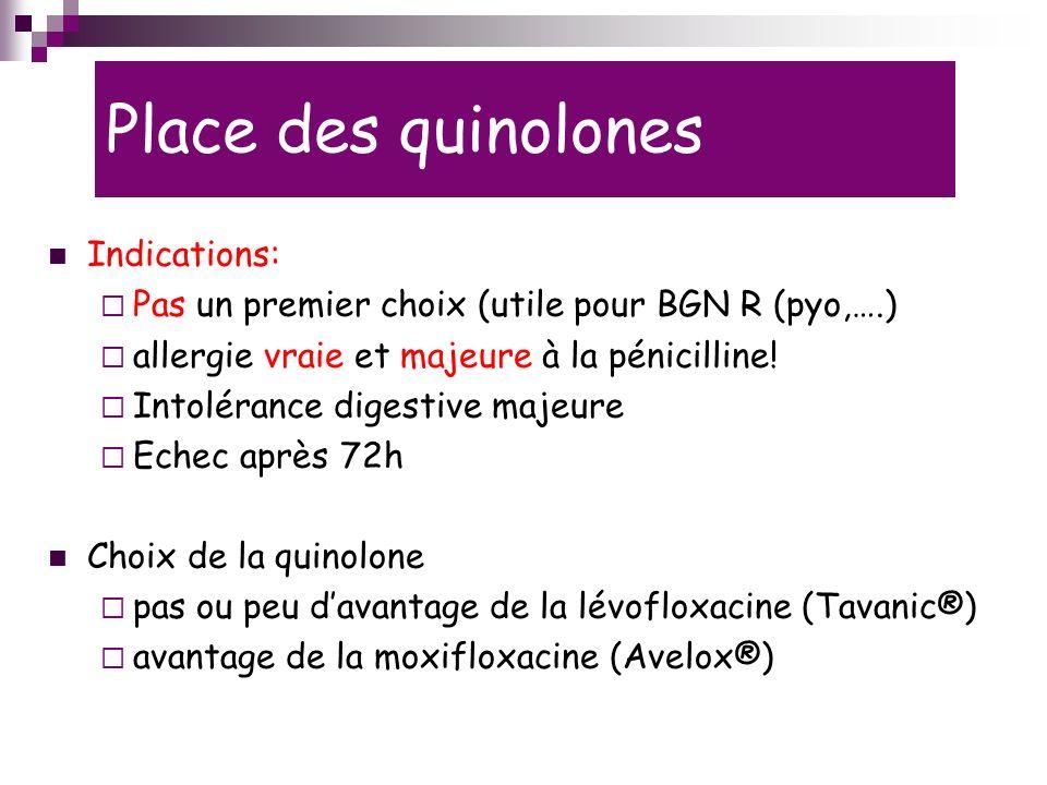 Place des quinolones Indications: Pas un premier choix (utile pour BGN R (pyo,….) allergie vraie et majeure à la pénicilline.