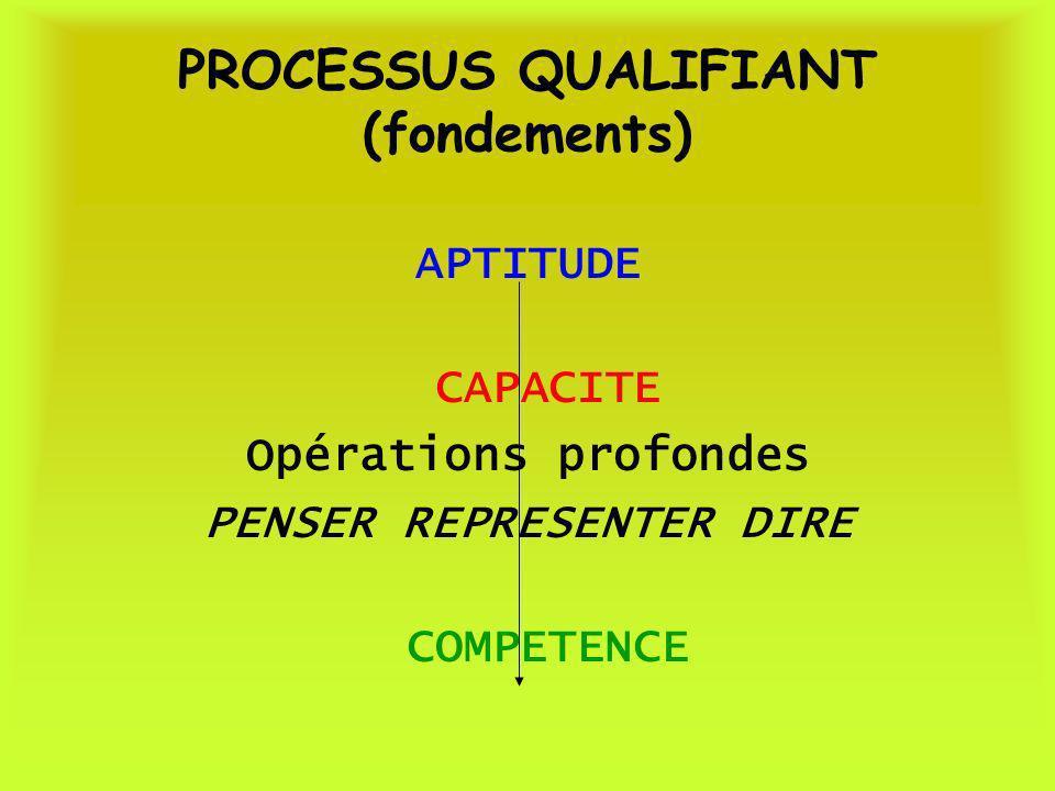 PROCESSUS QUALIFIANT (fondements) APTITUDE CAPACITE Opérations profondes PENSER REPRESENTER DIRE COMPETENCE