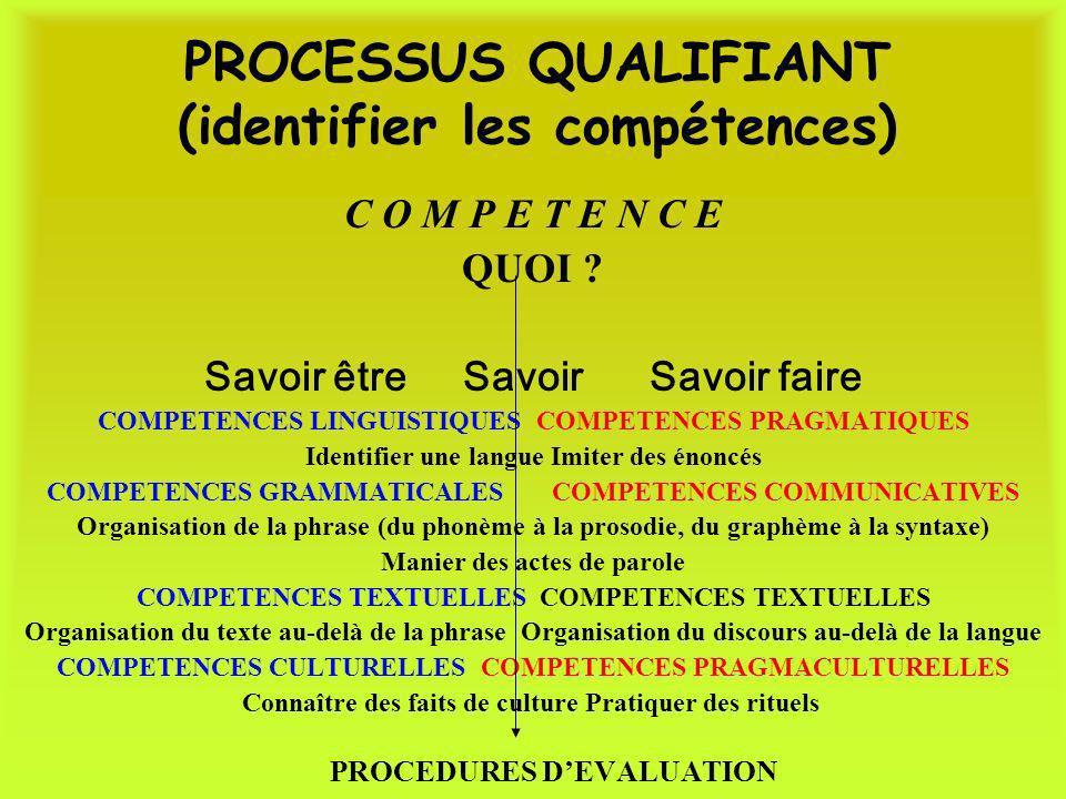 PROCESSUS QUALIFIANT (identifier les compétences) C O M P E T E N C E QUOI ? Savoir être Savoir Savoir faire COMPETENCES LINGUISTIQUES COMPETENCES PRA
