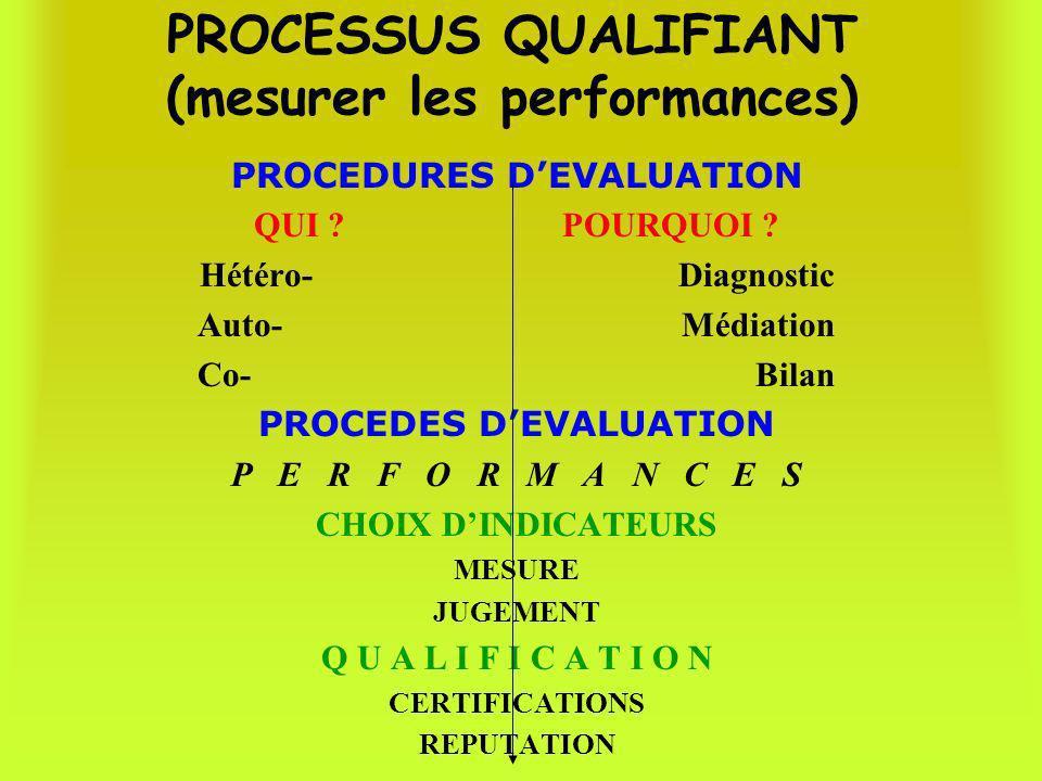 PROCESSUS QUALIFIANT (mesurer les performances) PROCEDURES DEVALUATION QUI ? POURQUOI ? Hétéro- Diagnostic Auto- Médiation Co- Bilan PROCEDES DEVALUAT