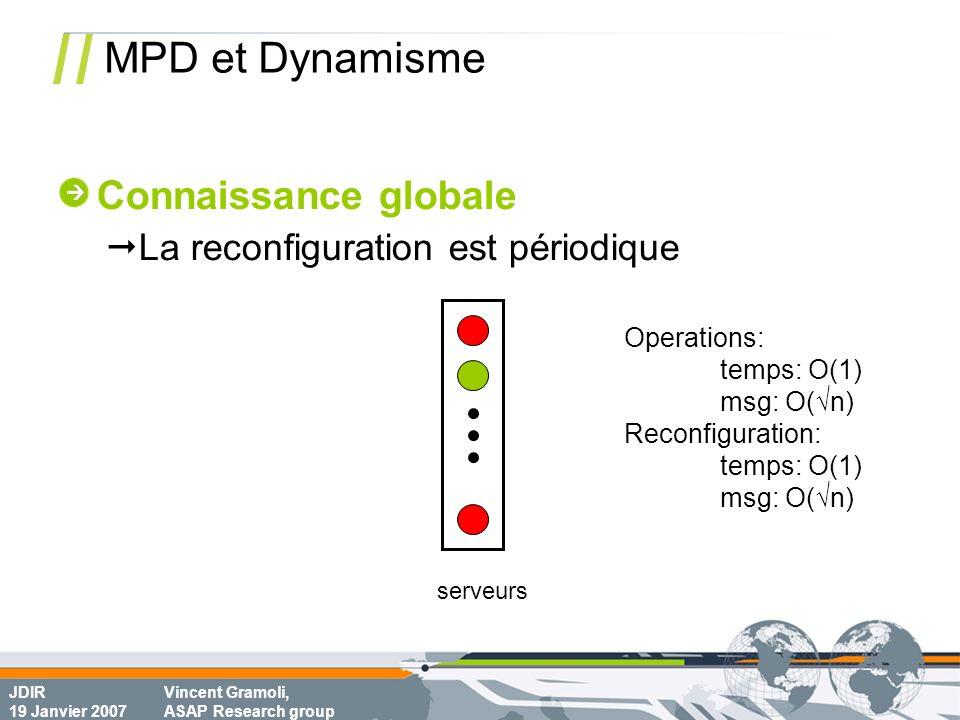 JDIR 19 Janvier 2007 Vincent Gramoli, ASAP Research group MPD et Dynamisme serveurs Operations: temps: O(1) msg: O(n) Reconfiguration: temps: O(1) msg: O(n) Connaissance globale La reconfiguration est périodique