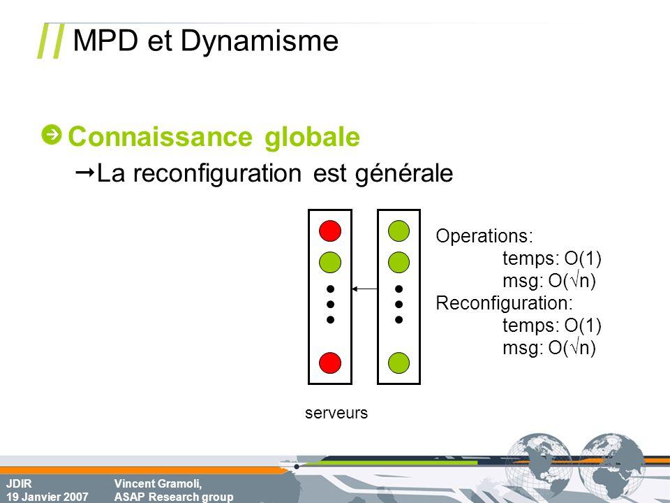 JDIR 19 Janvier 2007 Vincent Gramoli, ASAP Research group MPD et Dynamisme serveurs Operations: temps: O(1) msg: O(n) Reconfiguration: temps: O(1) msg: O(n) Connaissance globale La reconfiguration est générale