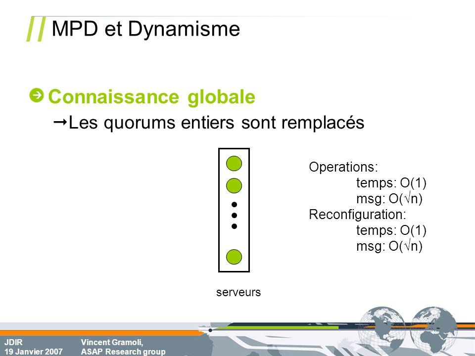 JDIR 19 Janvier 2007 Vincent Gramoli, ASAP Research group MPD et Dynamisme serveurs Operations: temps: O(1) msg: O(n) Reconfiguration: temps: O(1) msg: O(n) Connaissance globale Les quorums entiers sont remplacés