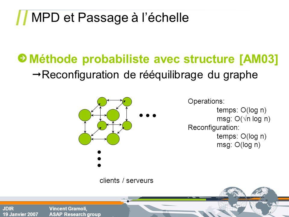 JDIR 19 Janvier 2007 Vincent Gramoli, ASAP Research group MPD et Passage à léchelle Operations: temps: O(log n) msg: O(n log n) Reconfiguration: temps