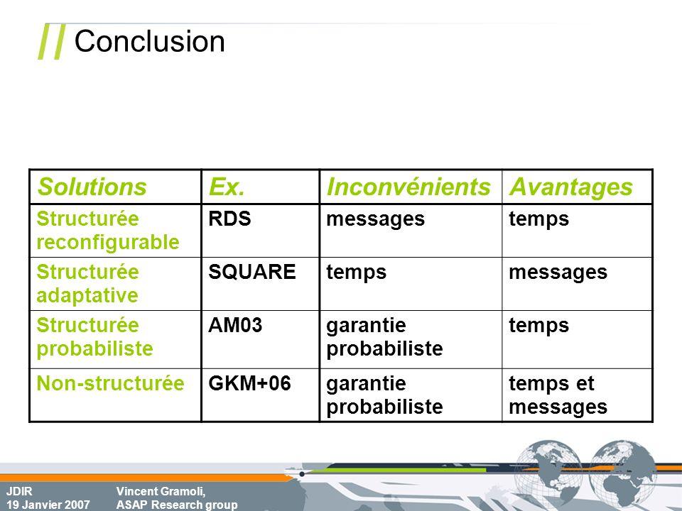 JDIR 19 Janvier 2007 Vincent Gramoli, ASAP Research group Conclusion SolutionsEx.InconvénientsAvantages Structurée reconfigurable RDSmessagestemps Str