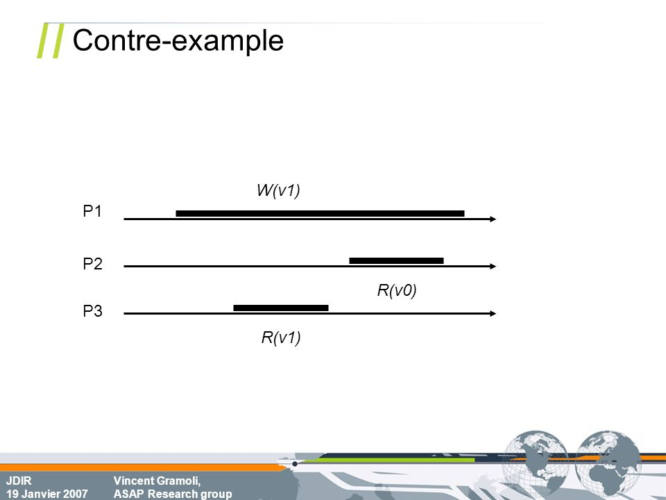 JDIR 19 Janvier 2007 Vincent Gramoli, ASAP Research group Contre-example P1 P2 R(v0) W(v1) R(v0) < W(v1) < R(v1) by property 4.