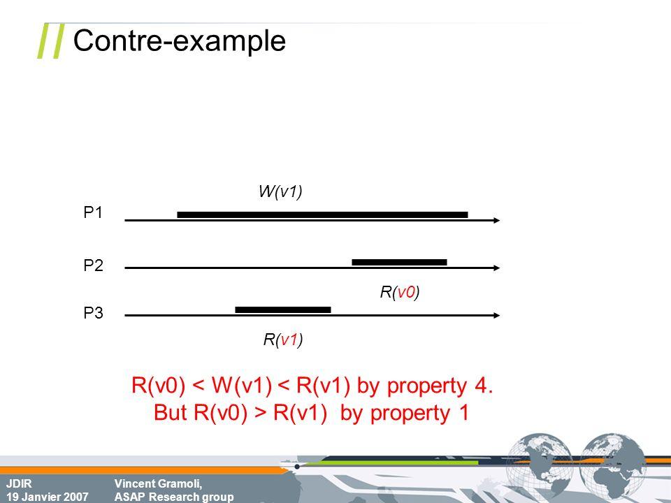 JDIR 19 Janvier 2007 Vincent Gramoli, ASAP Research group Contre-example P1 P2 R(v0) W(v1) R(v0) < W(v1) < R(v1) by property 4. But R(v0) > R(v1) by p