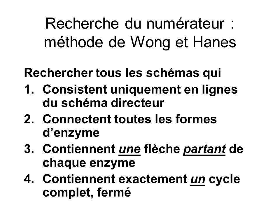 Recherche du numérateur : méthode de Wong et Hanes Rechercher tous les schémas qui 1.Consistent uniquement en lignes du schéma directeur 2.Connectent