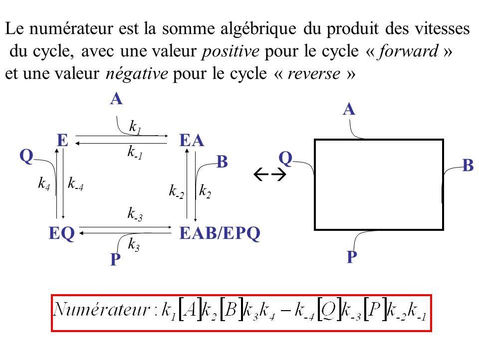 A k3k3 k1k1 EAB/EPQ EEA EQ B P k -1 k2k2 k4k4 k -2 k -3 k -4 Q A B P Q Le numérateur est la somme algébrique du produit des vitesses du cycle, avec un
