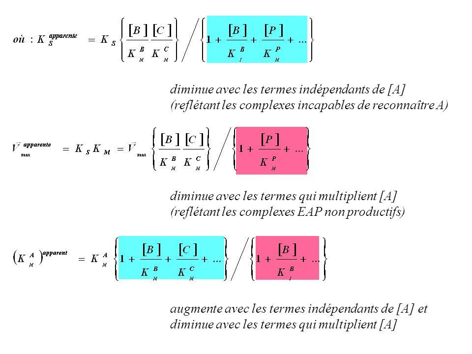 diminue avec les termes qui multiplient [A] (reflétant les complexes EAP non productifs) diminue avec les termes indépendants de [A] (reflétant les co