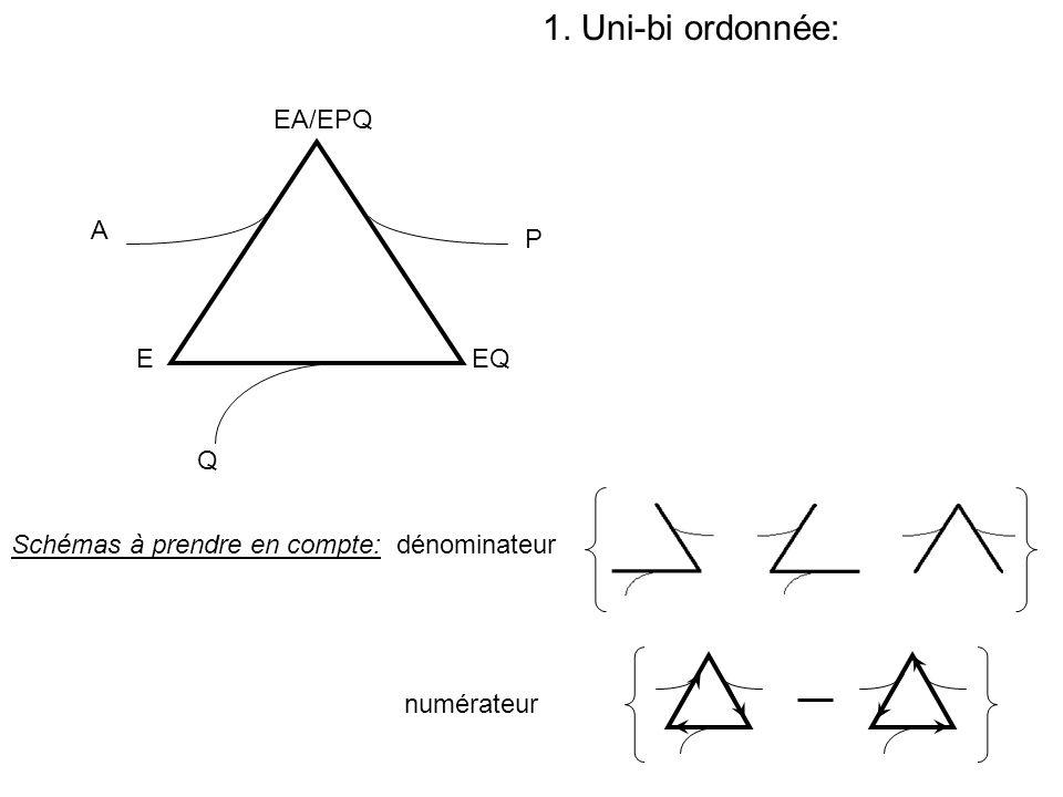 1. Uni-bi ordonnée: Schémas à prendre en compte: dénominateur numérateur E EA/EPQ EQ A P Q