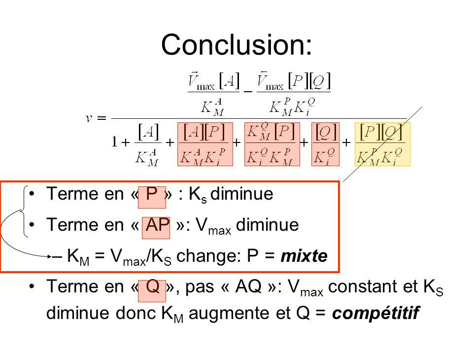 Conclusion: Terme en « P » : K s diminue Terme en « AP »: V max diminue –K M = V max /K S change: P = mixte Terme en « Q », pas « AQ »: V max constant