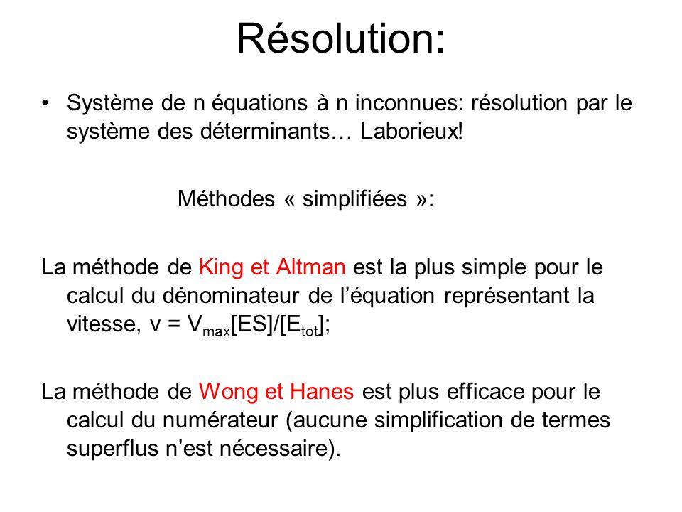 Résolution: Système de n équations à n inconnues: résolution par le système des déterminants… Laborieux! Méthodes « simplifiées »: La méthode de King