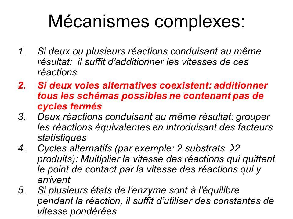Mécanismes complexes: 1.Si deux ou plusieurs réactions conduisant au même résultat: il suffit dadditionner les vitesses de ces réactions 2.Si deux voi