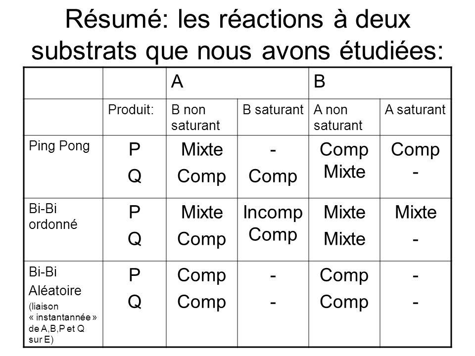 Résumé: les réactions à deux substrats que nous avons étudiées: AB Produit:B non saturant B saturantA non saturant A saturant Ping Pong PQPQ Mixte Com