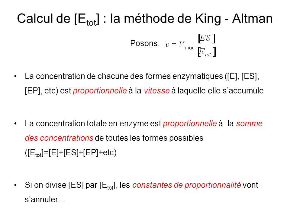 Calcul de [E tot ] : la méthode de King - Altman Posons: La concentration de chacune des formes enzymatiques ([E], [ES], [EP], etc) est proportionnell