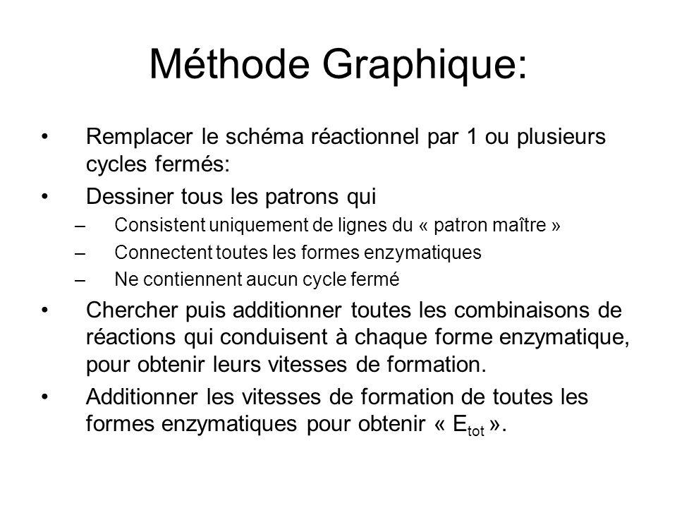 Méthode Graphique: Remplacer le schéma réactionnel par 1 ou plusieurs cycles fermés: Dessiner tous les patrons qui –Consistent uniquement de lignes du