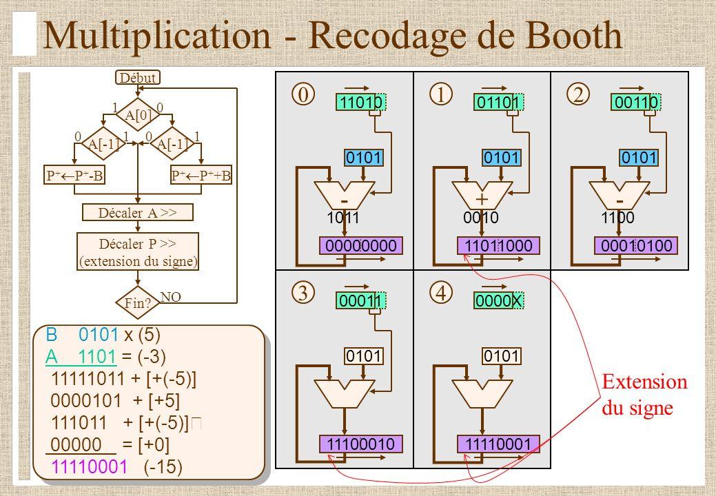 Multiplication - Recodage de Booth B 0101 x (5) A 1101 = (-3) 11111011 + [+(-5)] 0000101 + [+5] 111011 + [+(-5)] 00000 = [+0] 11110001 (-15) Début A[0] P + P + -B Décaler A >> Décaler P >> (extension du signe) Fin.
