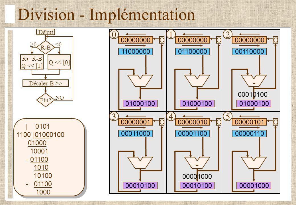 Division - Implémentation Début R-B R R-B Q << [1] Décaler B >> Fin.