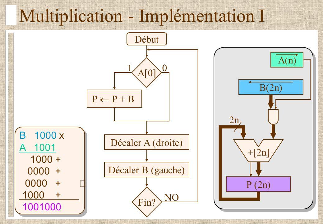 Multiplication - Implémentation I B 1000 x A 1001 1000 + 0000 + 1000 + 1001000 Début A[0] P P+B Décaler A >> Décaler B << Fin.