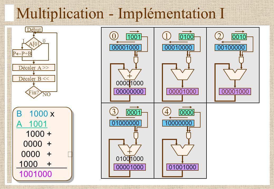 Multiplication - Implémentation II Début Décaler A (droite) Décaler P (droite) Fin.