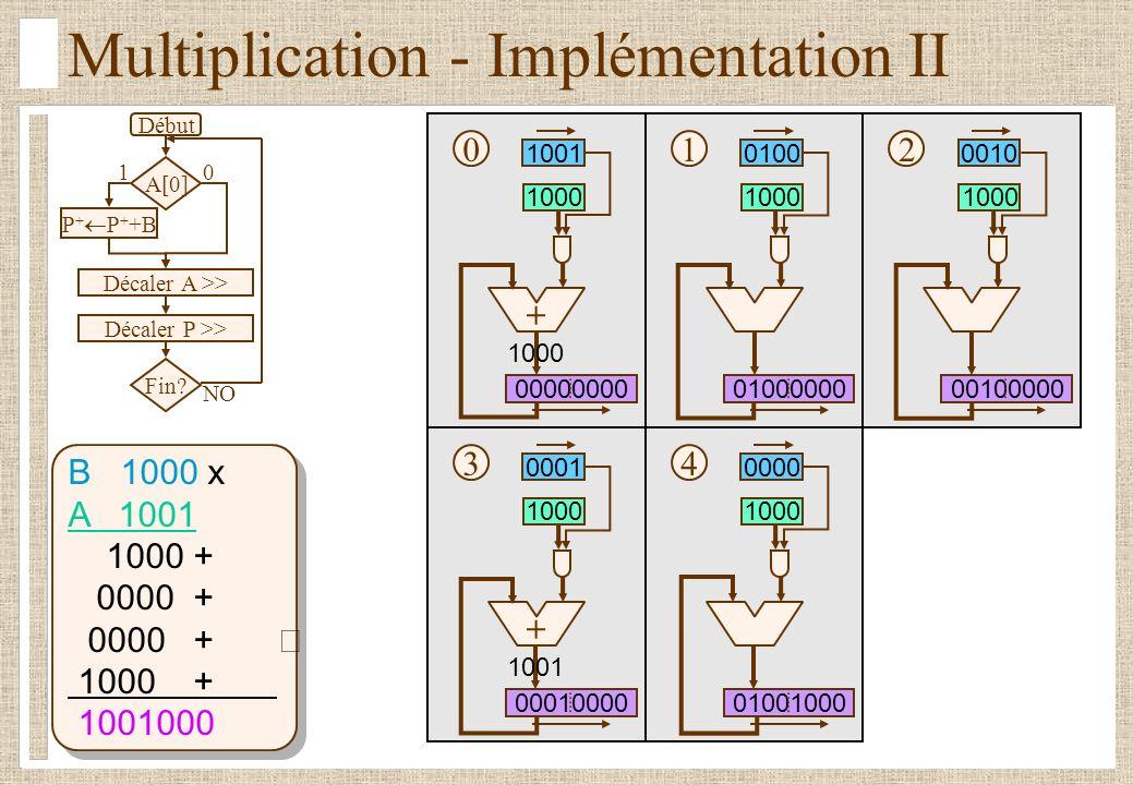 Multiplication - Implémentation II B 1000 x A 1001 1000 + 0000 + 1000 + 1001000 Début A[0] P + P + +B Décaler A >> Décaler P >> Fin.