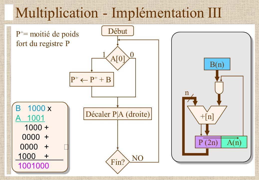 Multiplication - Implémentation III B 1000 x A 1001 1000 + 0000 + 1000 + 1001000 Début Décaler P|A (droite) Fin.