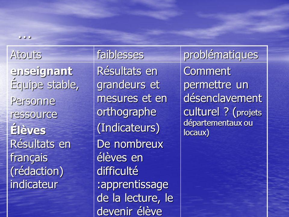 … Atoutsfaiblessesproblématiques enseignant Équipe stable, Personne ressource Élèves Résultats en français (rédaction) indicateur Résultats en grandeu