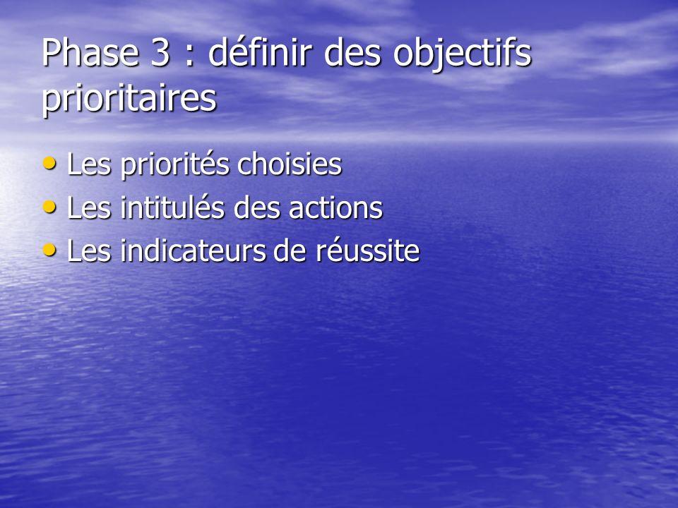 Phase 3 : définir des objectifs prioritaires Les priorités choisies Les priorités choisies Les intitulés des actions Les intitulés des actions Les ind