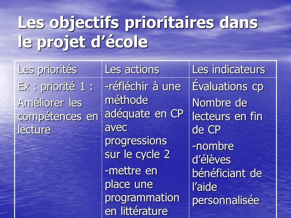 Les objectifs prioritaires dans le projet décole Les priorités Les actions Les indicateurs Ex : priorité 1 : Améliorer les compétences en lecture -réf