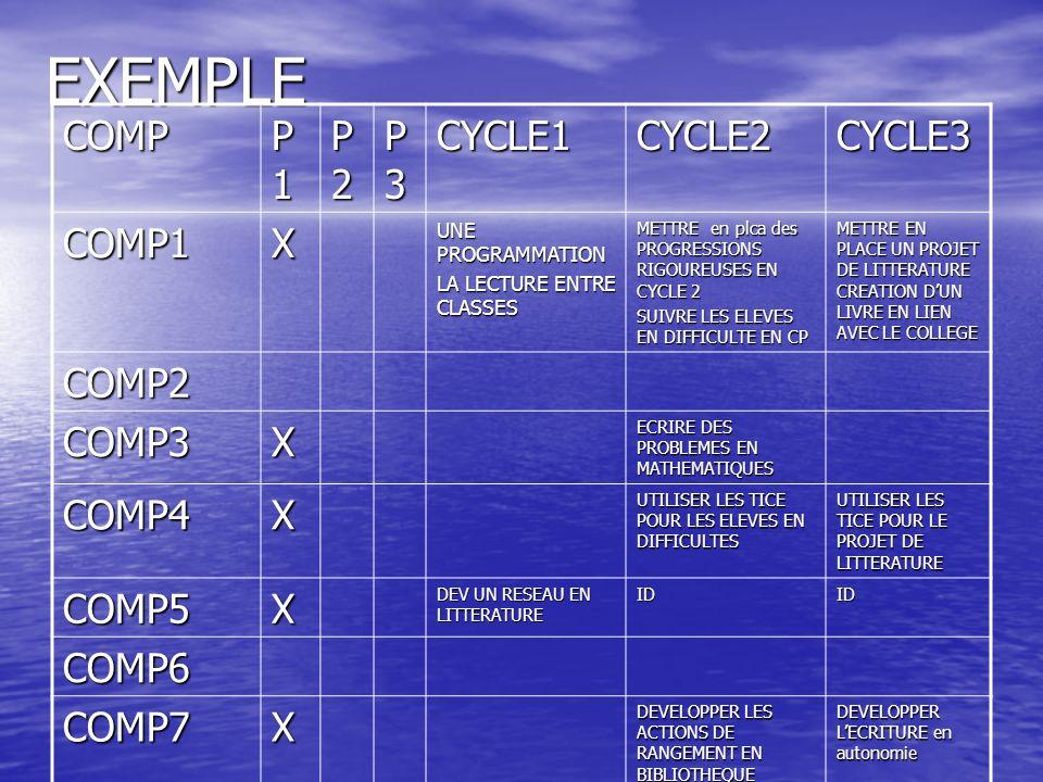 EXEMPLECOMP P1P1P1P1 P2P2P2P2 P3P3P3P3CYCLE1CYCLE2CYCLE3 COMP1X UNE PROGRAMMATION LA LECTURE ENTRE CLASSES METTRE en plca des PROGRESSIONS RIGOUREUSES