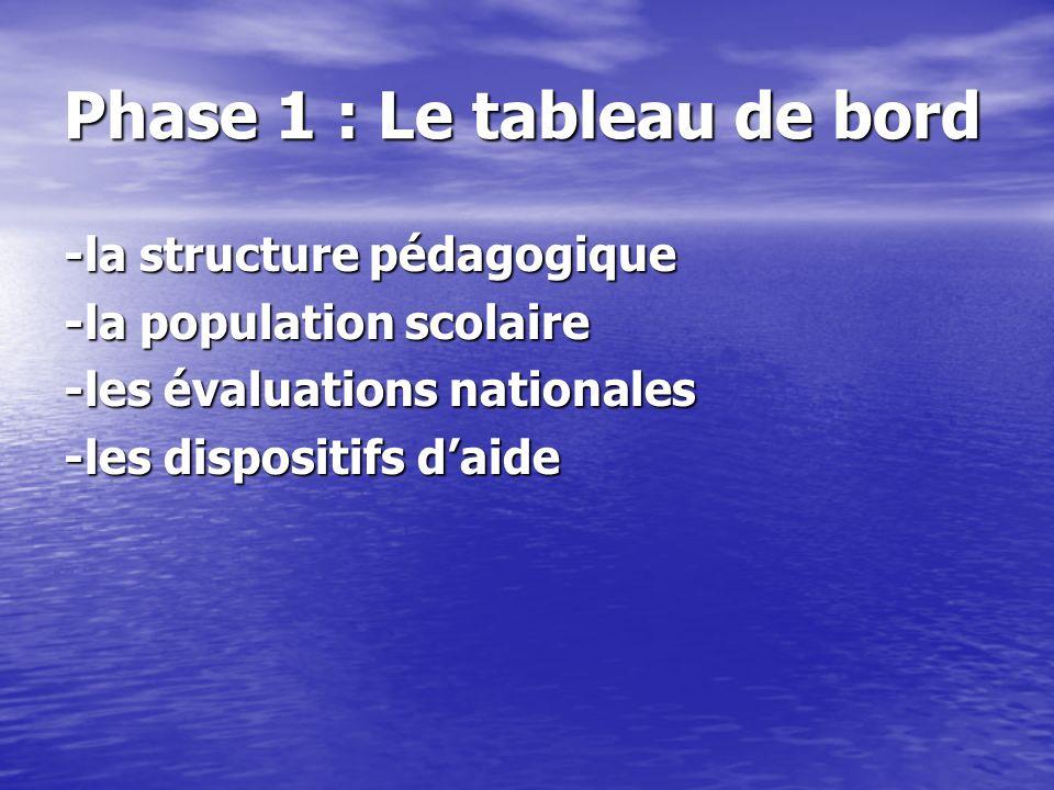 Phase 1 : Le tableau de bord -la structure pédagogique -la population scolaire -les évaluations nationales -les dispositifs daide
