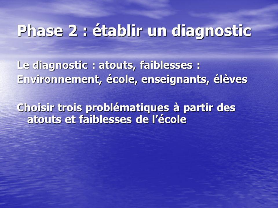 Phase 2 : établir un diagnostic Le diagnostic : atouts, faiblesses : Environnement, école, enseignants, élèves Choisir trois problématiques à partir d