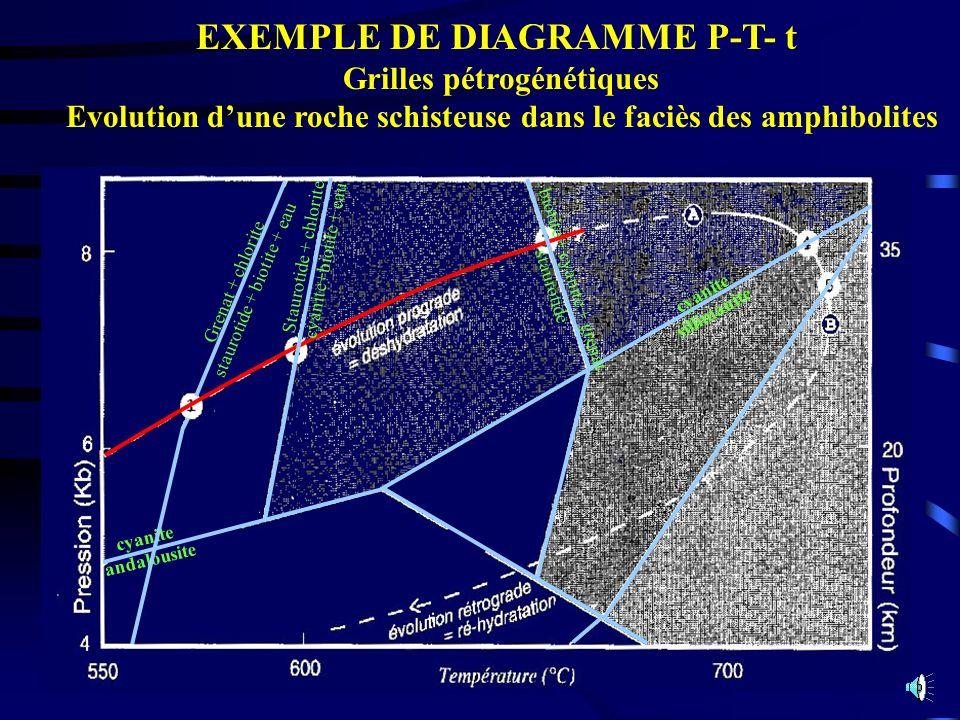 EXEMPLE DE DIAGRAMME P-T- t Grilles pétrogénétiques Evolution dune roche schisteuse dans le faciès des amphibolites cyanite andalousite Staurotide + c