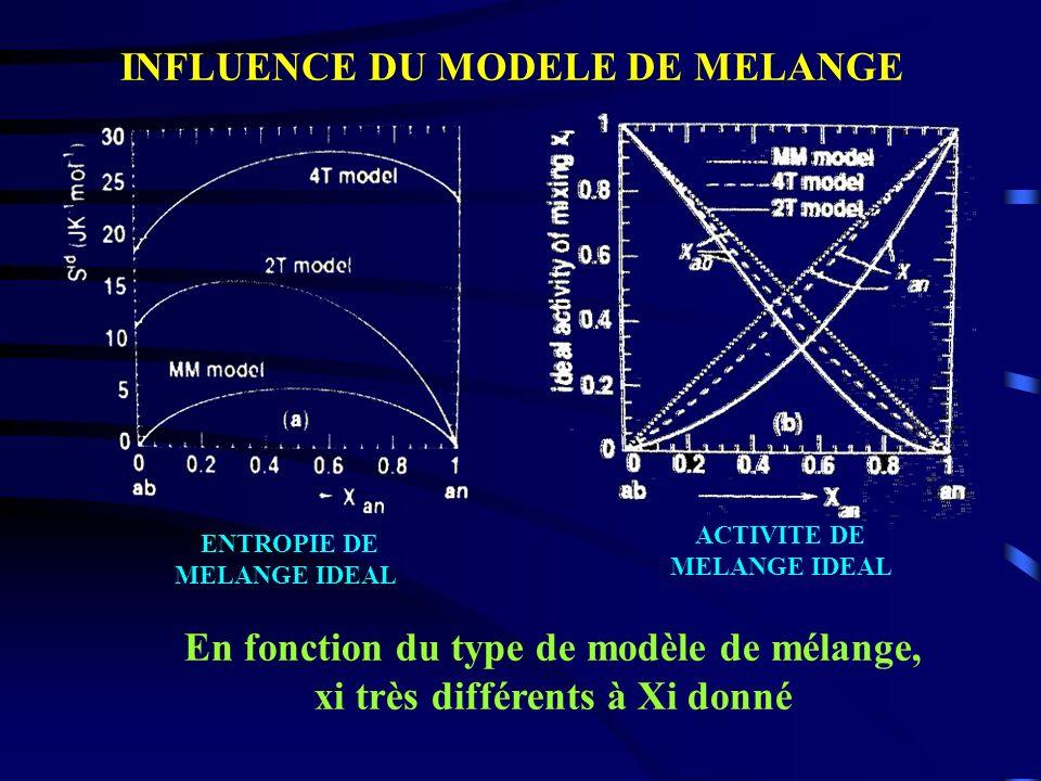 INFLUENCE DU MODELE DE MELANGE ENTROPIE DE MELANGE IDEAL ACTIVITE DE MELANGE IDEAL En fonction du type de modèle de mélange, xi très différents à Xi d