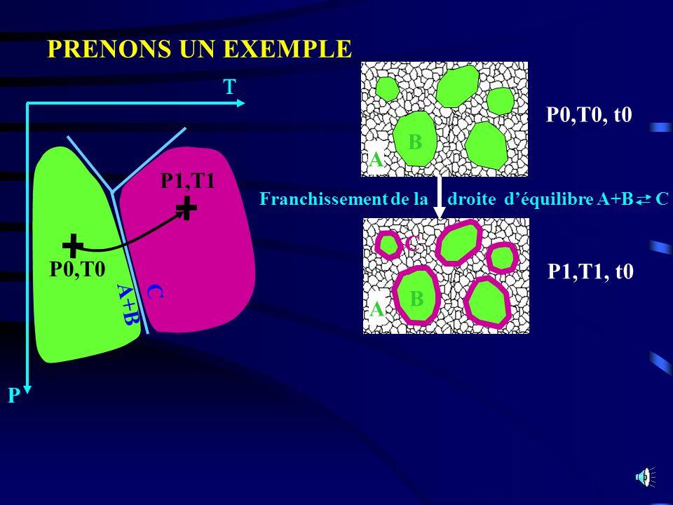 P1,T1,t1 Incidence du temps Incidences t -> cinétique de la réaction T -> croissance des cristaux A C PRENONS UN EXEMPLE P P0,T0 P1,T1 A+B C B P0,T0, t0 A B A P1,T1, t0 C Franchissement de la droite déquilibre A+B C