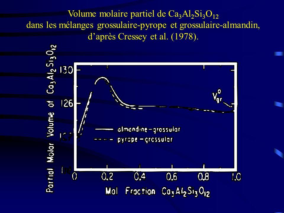 Volume molaire partiel de Ca 3 Al 2 Si 3 O 12 dans les mélanges grossulaire-pyrope et grossulaire-almandin, daprès Cressey et al. (1978).