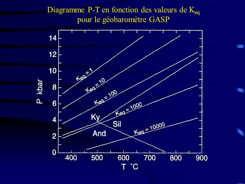 Diagramme P-T en fonction des valeurs de K eq pour le géobaromètre GASP