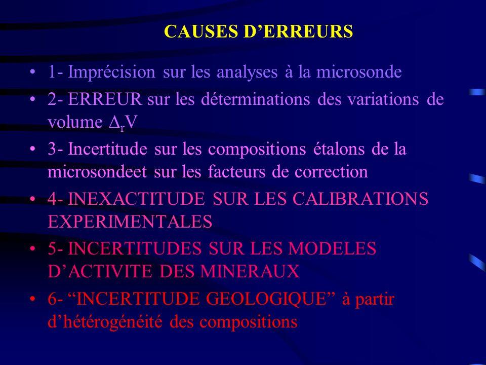1- Imprécision sur les analyses à la microsonde 2- ERREUR sur les déterminations des variations de volume r V 3- Incertitude sur les compositions étal