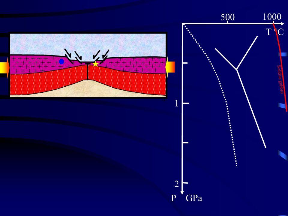 T °C P GPa 500 1000 1 2 Solidus gabbro
