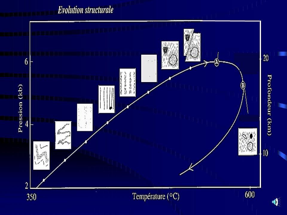 Déformation progressive pendant la montée en pression : de nouvelles structures apparaissent et remplacent les anciennes Relaxation des contraintes Formation de minéraux ni déformés, ni orientés offrant leurs meilleures formes cristallines EVOLUTION PROGRADE Pic de pression : paroxysme de la déformation majeure : des cisaillements peuvent apparaître entraînant la rotation des cristaux déjà formés et leur moulage dans la foliation majeure : ils perdent leur forme cristallographique Pic thermique EVOLUTION RETROGRADE