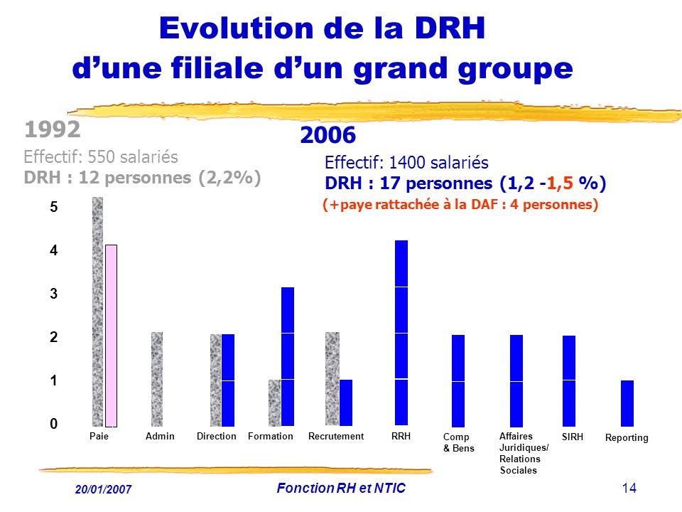 20/01/2007 Fonction RH et NTIC14 Evolution de la DRH dune filiale dun grand groupe 1992 Effectif: 550 salariés DRH : 12 personnes (2,2%) 0 1 2 3 4 5 A