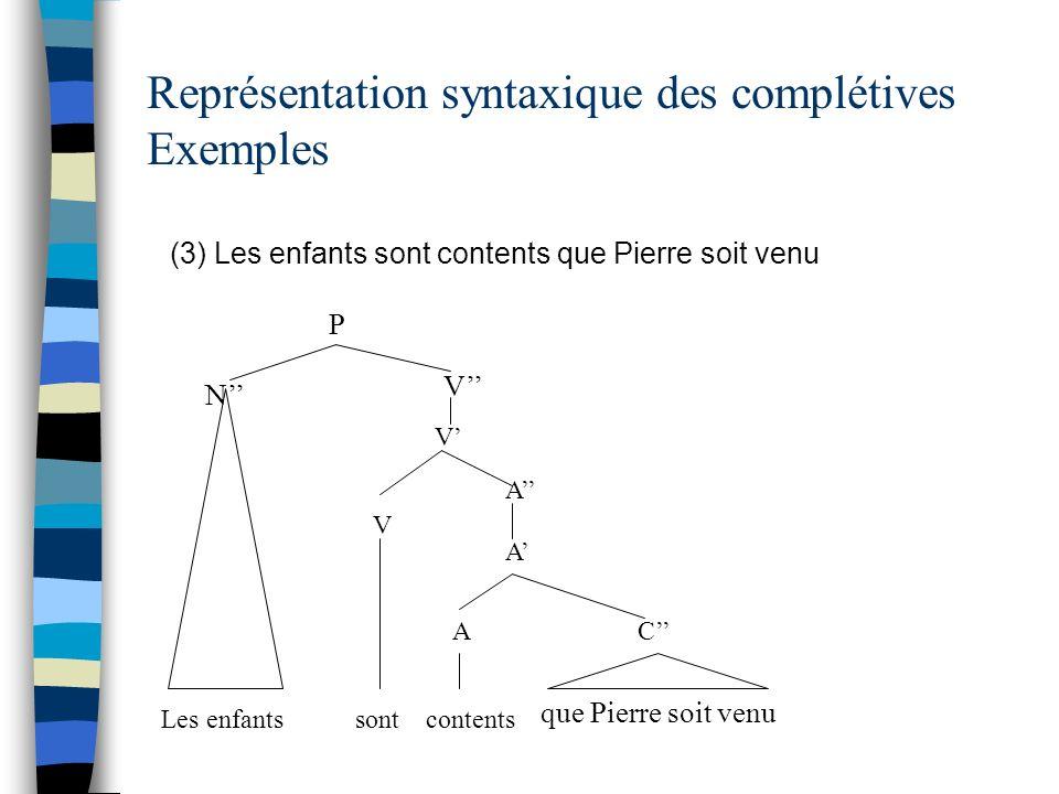 Représentation syntaxique des complétives Exemples (3) Les enfants sont contents que Pierre soit venu P N Les enfants V V V A A sont A contents C que Pierre soit venu