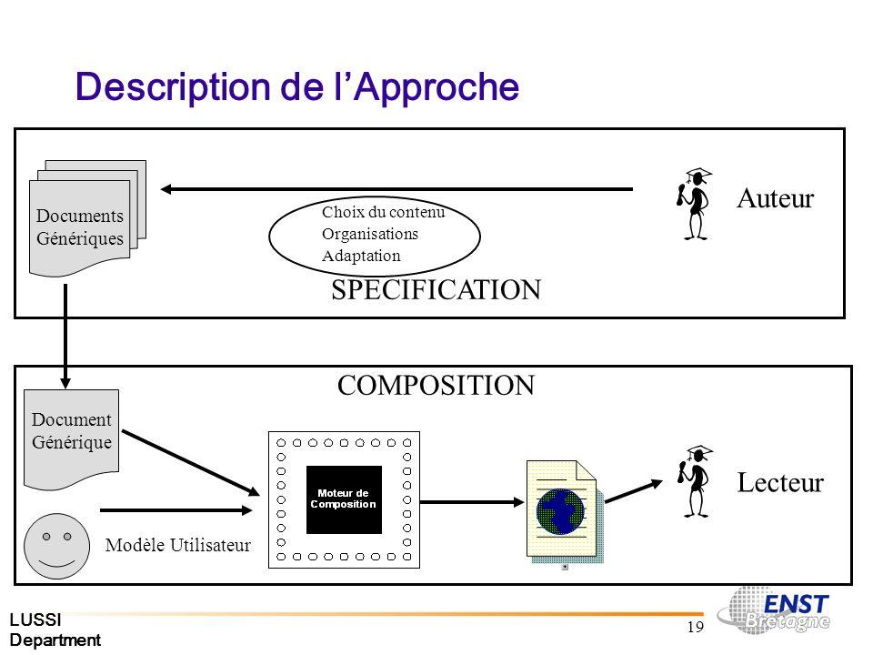 LUSSI Department 19 Description de lApproche Auteur Lecteur SPECIFICATION COMPOSITION Document Générique Modèle Utilisateur Choix du contenu Organisations Adaptation Documents Génériques